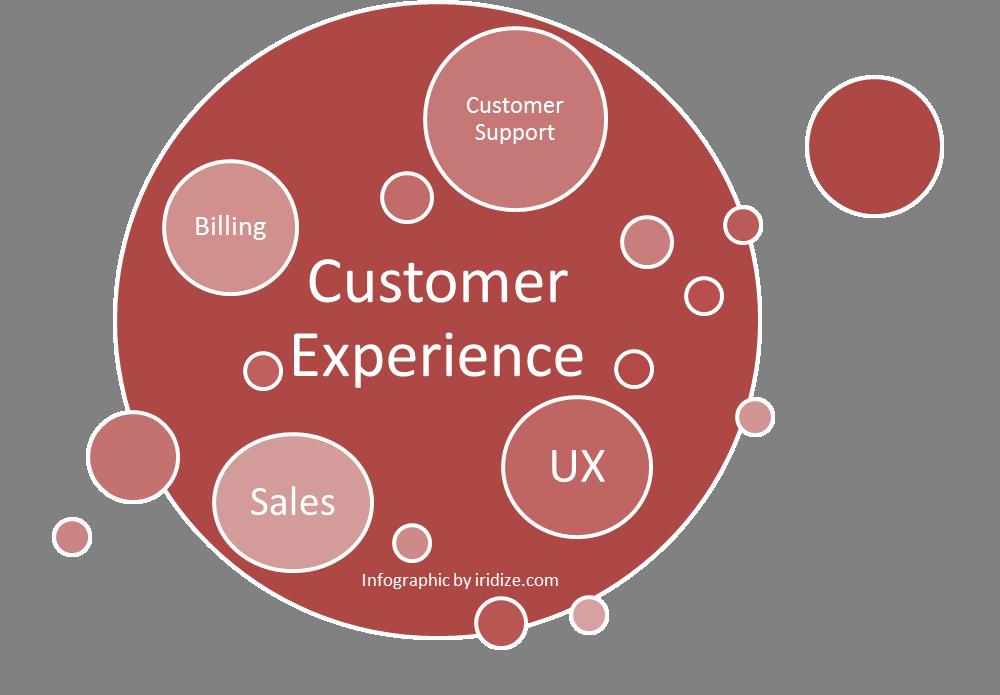 cx ux infographic
