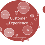 Embed User Experience Methods into Your Customer Experience Strategy