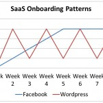 Stop Wasting Time on the Wrong Customer Acquisition Metrics