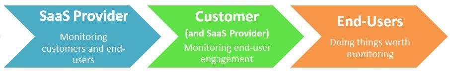 Customer health monitoring chain