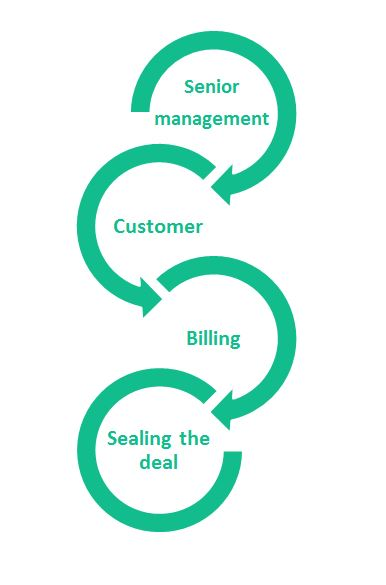Business Process Management example after