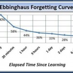 Facing the Forgetting Curve