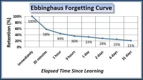 forgetting curve graph