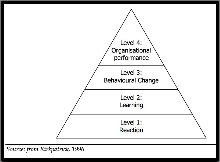 4-level training method kirkpatrick